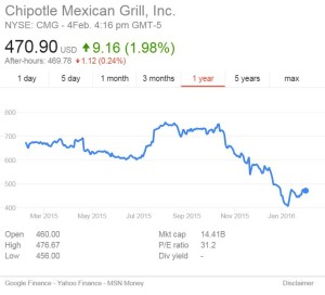 Chipotle?s food safety woes