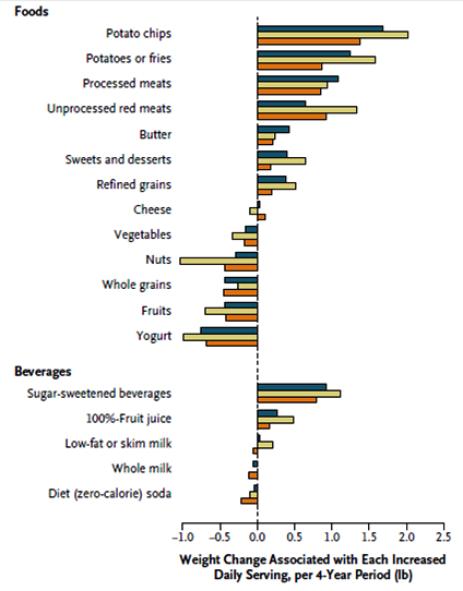 weight gain food chart